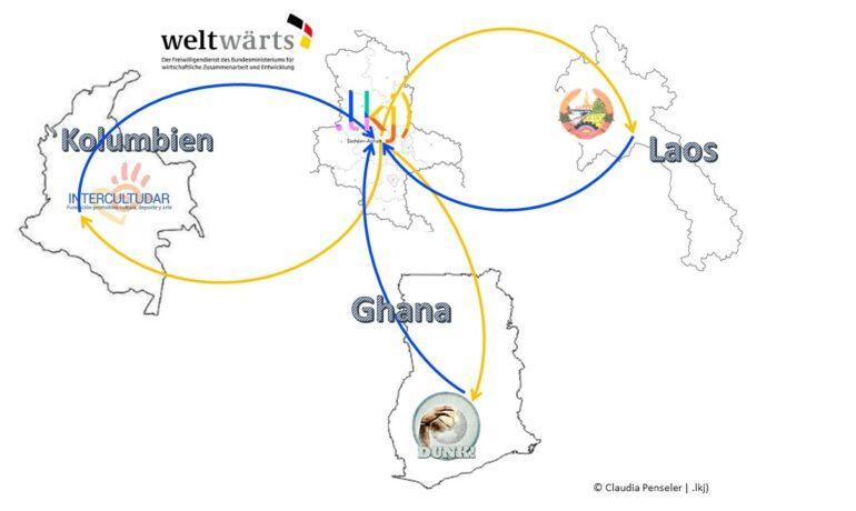 Freiwillig in aller Welt - weltwärts Süd-Nord